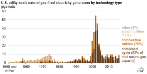 US-Utilities-Scale-natural-gas-fired-electricity-generators